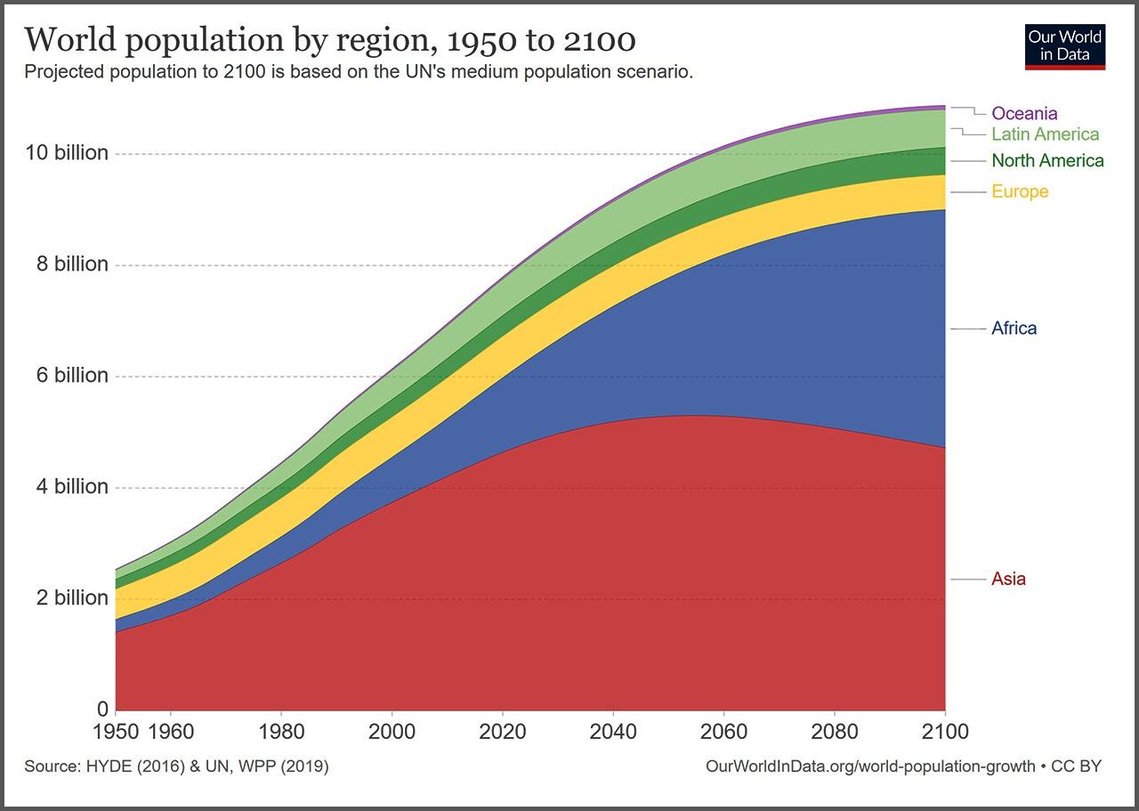 Членов Deep State пугает увеличение населения Индии, Китая, других стран Азии, Африки и Латинской Америки.