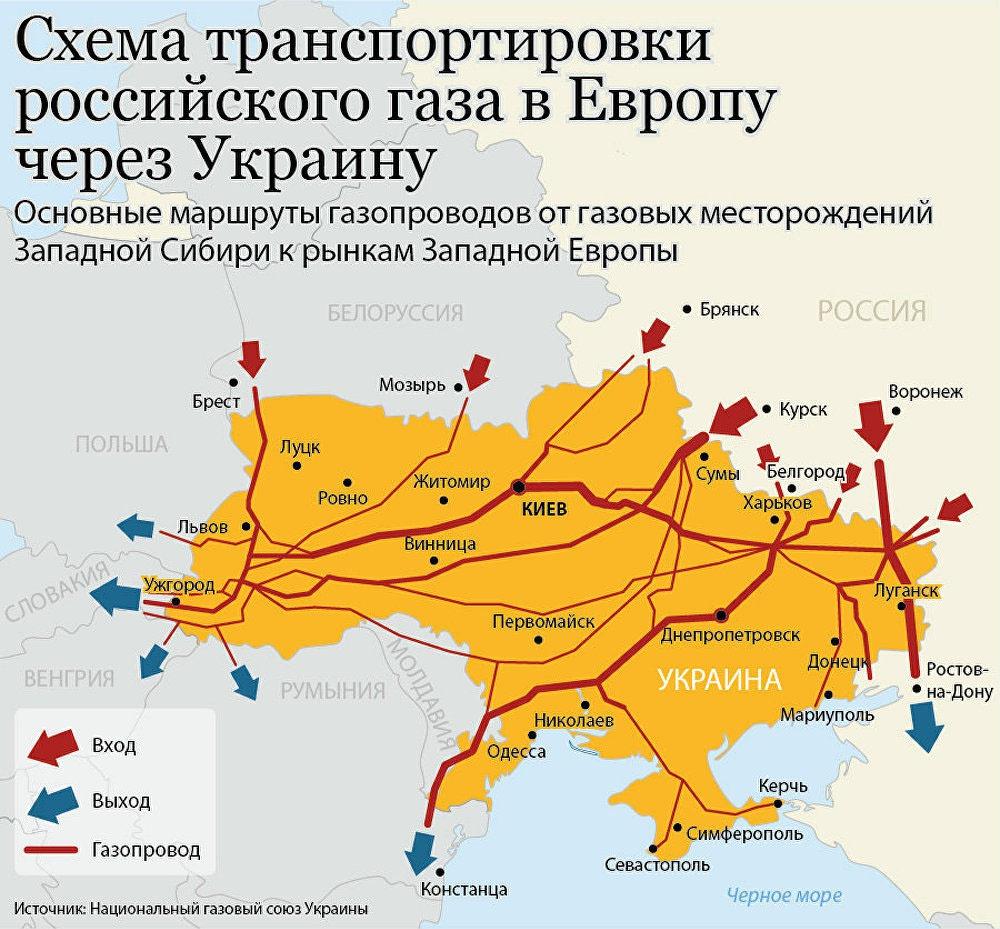 Украина, будучи эксклюзивным транзитёром российского газа в Европу, неплохо зарабатывает на этом транзите.