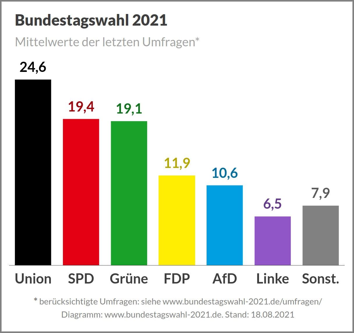 Результаты последних опросов о раскладе сил на предстоящих выборах.