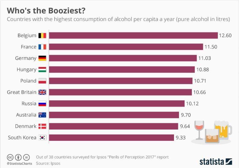 Рейтинг самых пьющих стран мира. Аналитические данные от Statista.