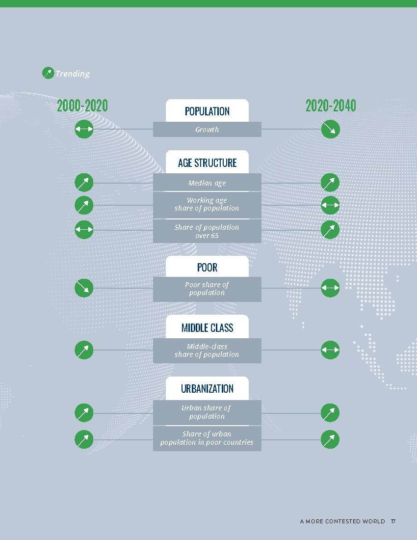 Тренд глобальных демографических тенденций к 2040 году.