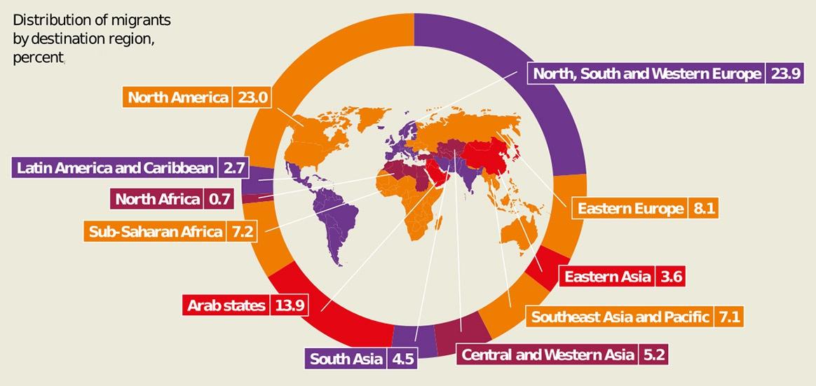 Миграционные потоки из развивающихся стран Африки, Азии и Южной Америки будут ориентированы в более развитые страны.