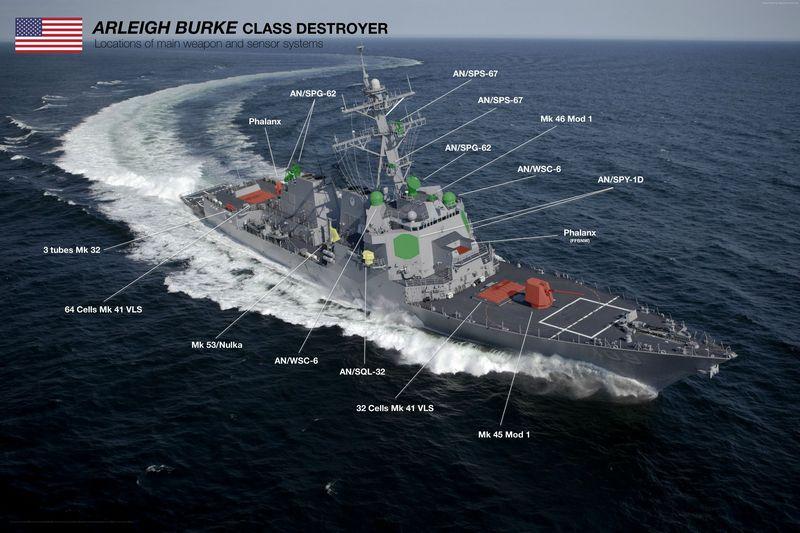 Схема вооружения эсминца типа Arleigh Burke