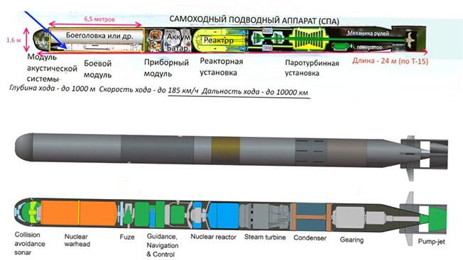 Ужас океанских глубин: подводные боевые роботы России