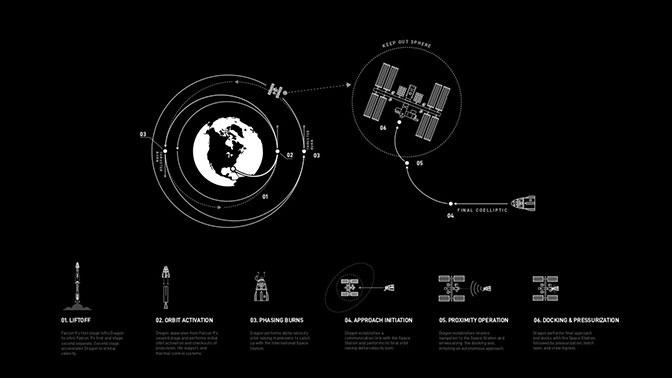 Стыковка Crew Dragon с МКС: прямая трансляция