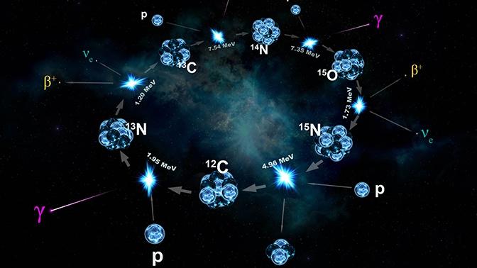 Ученые описали ядерный синтез на Солнце